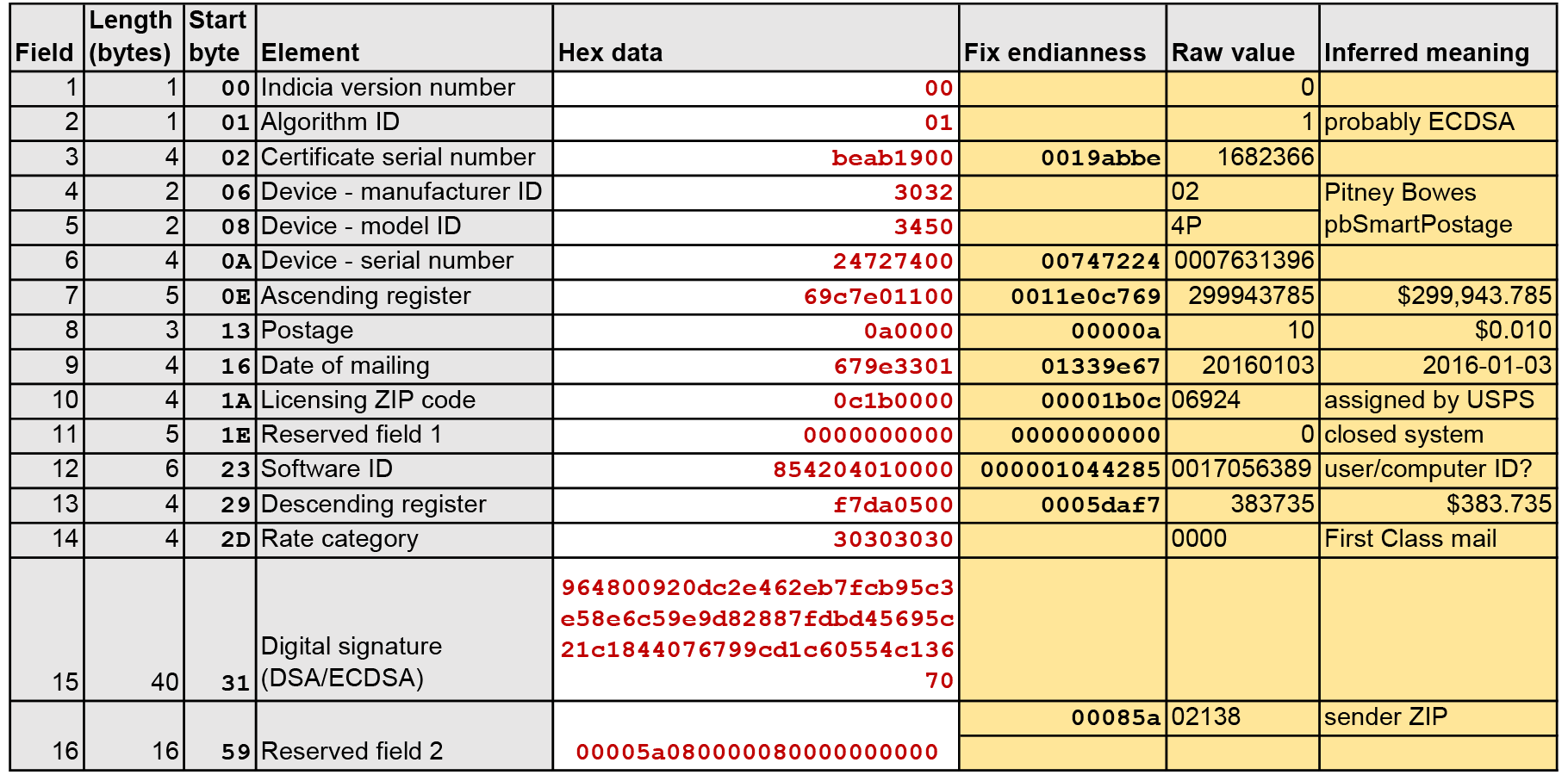 Information decoded from the IBIP barcode